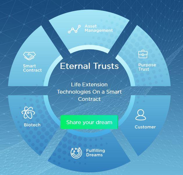 Картинки по запросу ETERNAL TRUSTS