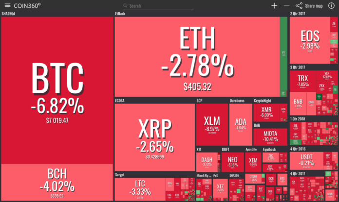 Despite NYSE's 'Biggest News of the Year' for Bitcoin, Crypto Markets Plummet in a Blink