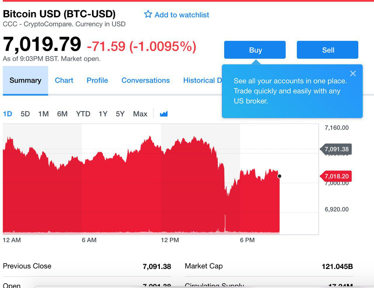Yahoo bitcoins pflegeheim chrischona bettingen burton