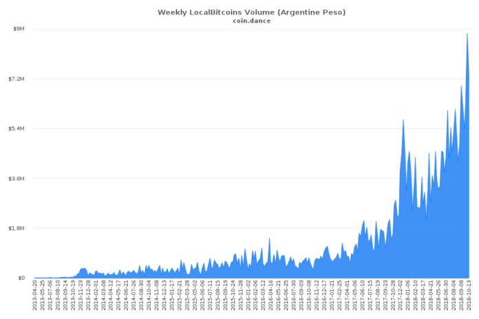 Argentina, Venezuala And Egypt Reach Record P2P Bitcoin Trading Volumes