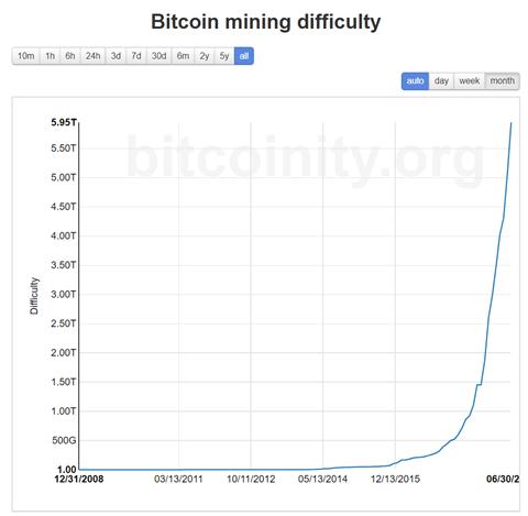 cryptocurrency mining vs bitcoin mining profitability