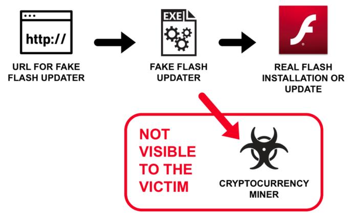 Hackers Pushing Cryptojacking Malware Through Fake Adobe Flash Updaters