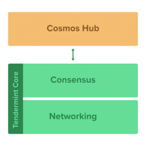 What is Cosmos Network (ATOM) | A Beginner's Guide to the Internet of Blockchains
