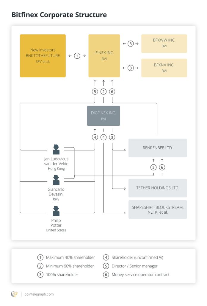 bitfinex insolvent medium bitcoin trader von höhle der löwen dies ist die beste kryptowährung in die sie investieren können