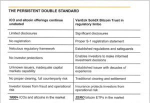 SEC Publishes Memorandum From Recent Bitcoin ETF Meeting With VanEck and SolidX