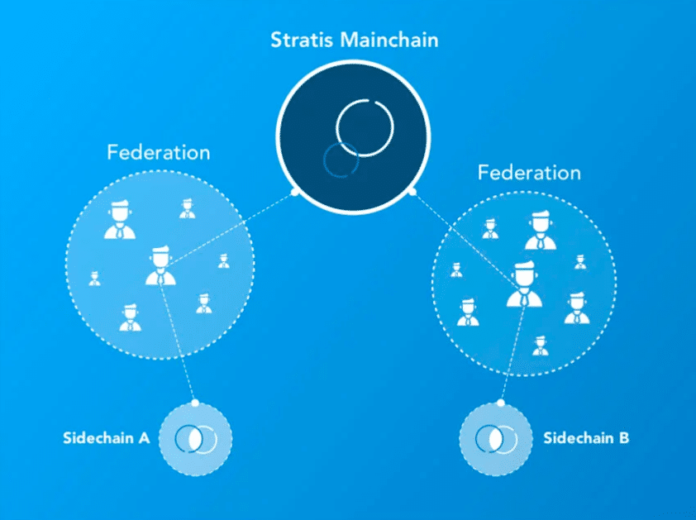 What Is Stratis (STRAT)? | A Guide to the Enterprise Blockchain Platform