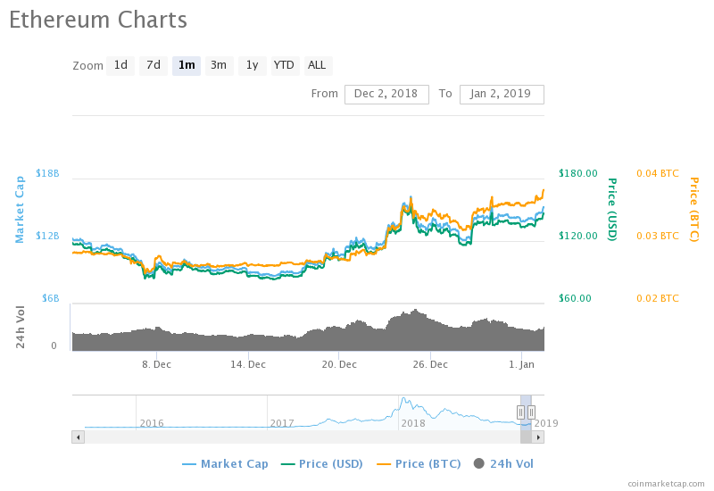 Ethereum Starts 2019 Regaining 2nd Place in Crypto Ranking