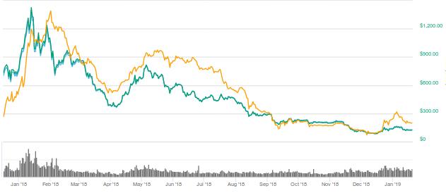 Ethereum Crash Drives Growth of MakerDAO and DAI