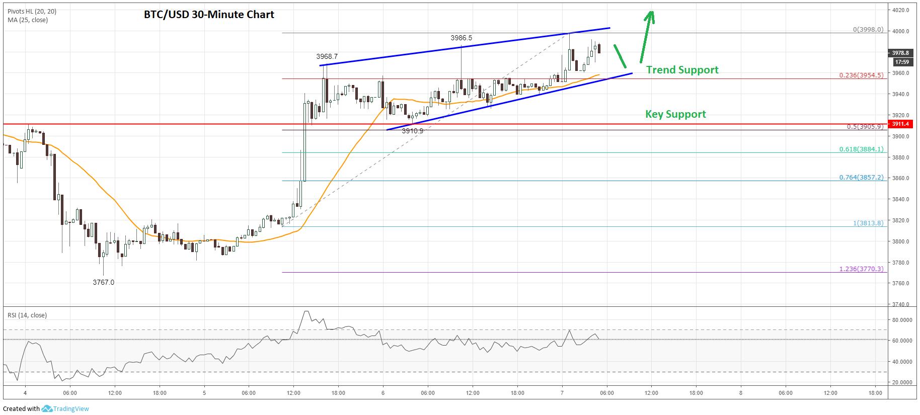 Bitcoin Price Analysis BTC Prediction