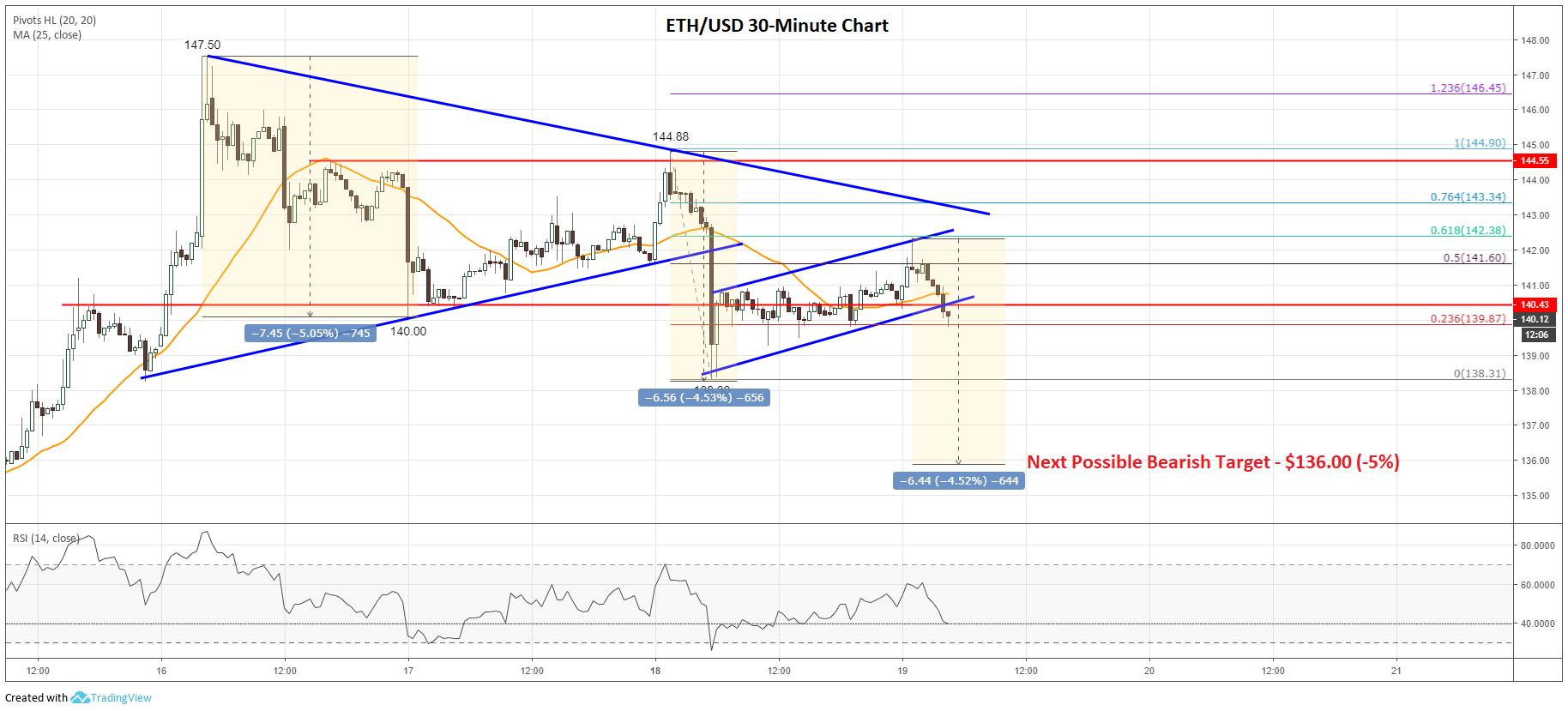 Ethereum Price Analysis ETH Chart