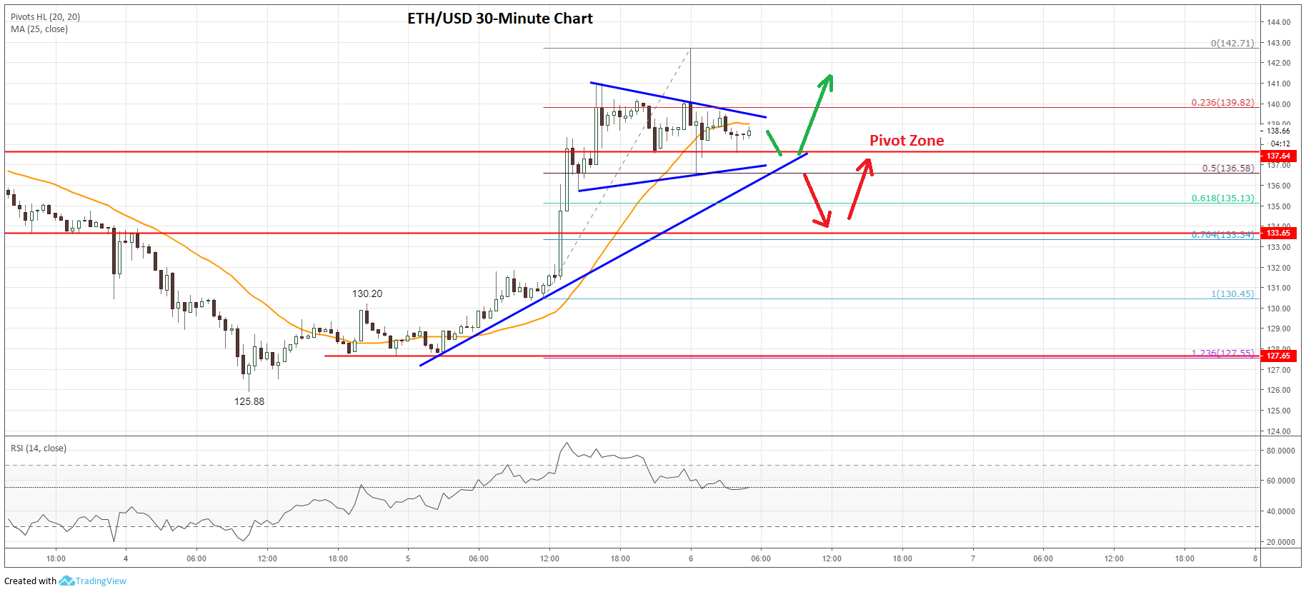 Ethereum Price Analysis ETH Prediction