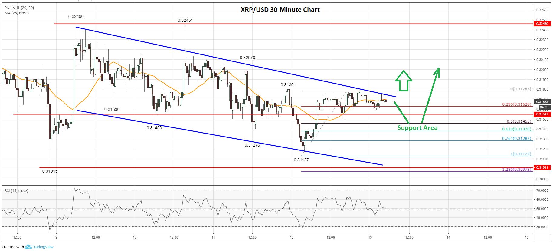 Ripple Price Analysis XRP Chart