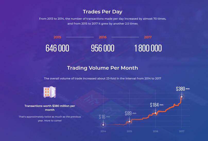 IQ Option Trading Volume