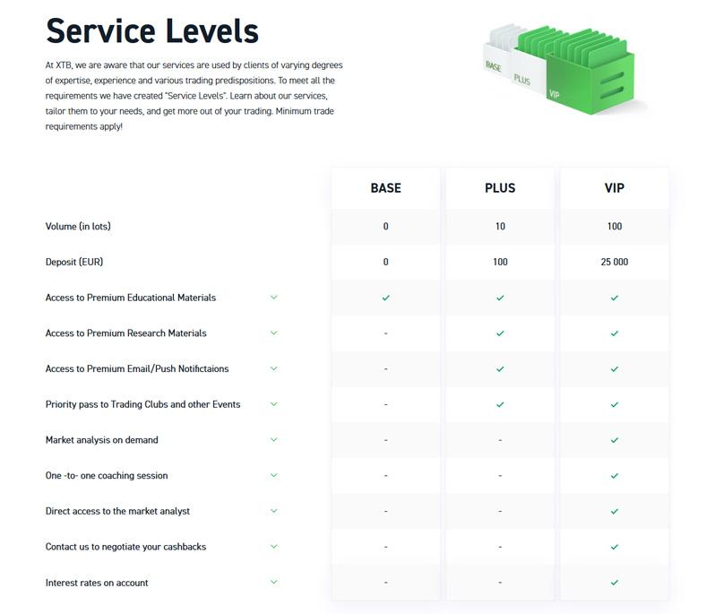 XTB Service Levels