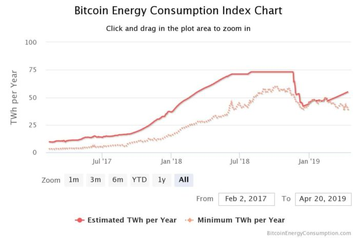 Bitcoin Mining Energy Usage: The Good, the Bad and the Future