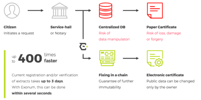 Blockchain in the Public Sector: Where's the Impact?