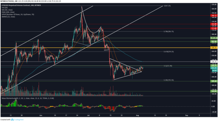 Ethereum Price Analysis: ETH Could Surpass $300 This Week