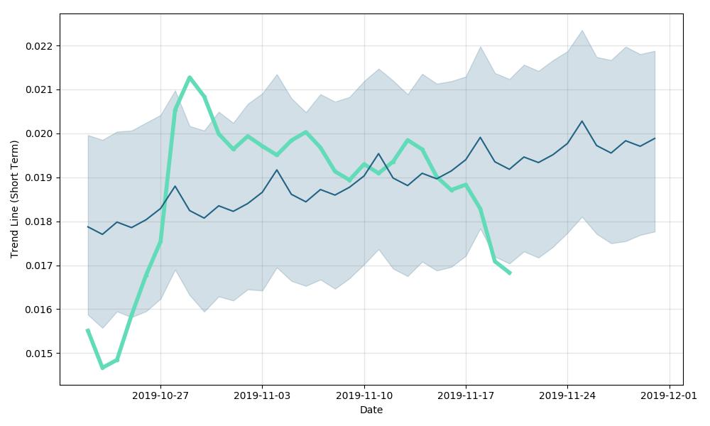 TRON (TRX) forecast & cryptocurrency price prediction for next days, TRON future price