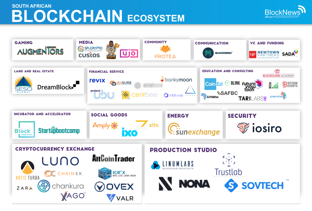 south-africa-blockchain-cryptocurrency-ecosystem-infographic