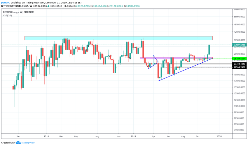Bitcoin Price and Technical Market Analysis 1st December 2019
