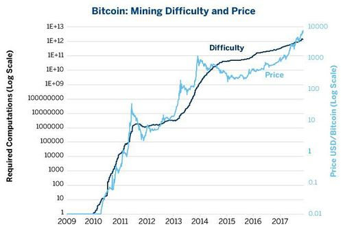 Image result for bitcoin mining difficulty