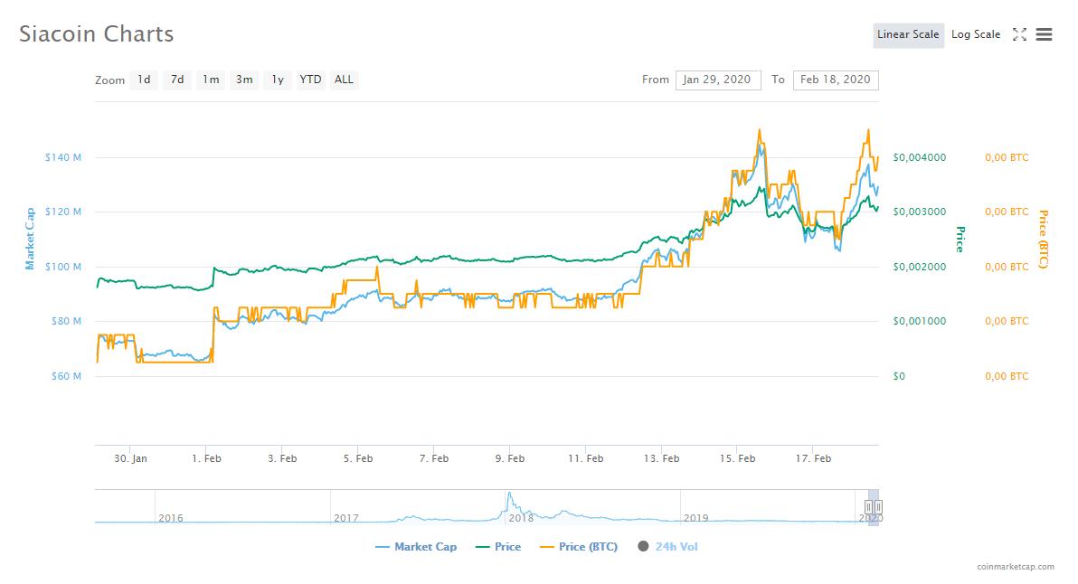 sc coin market