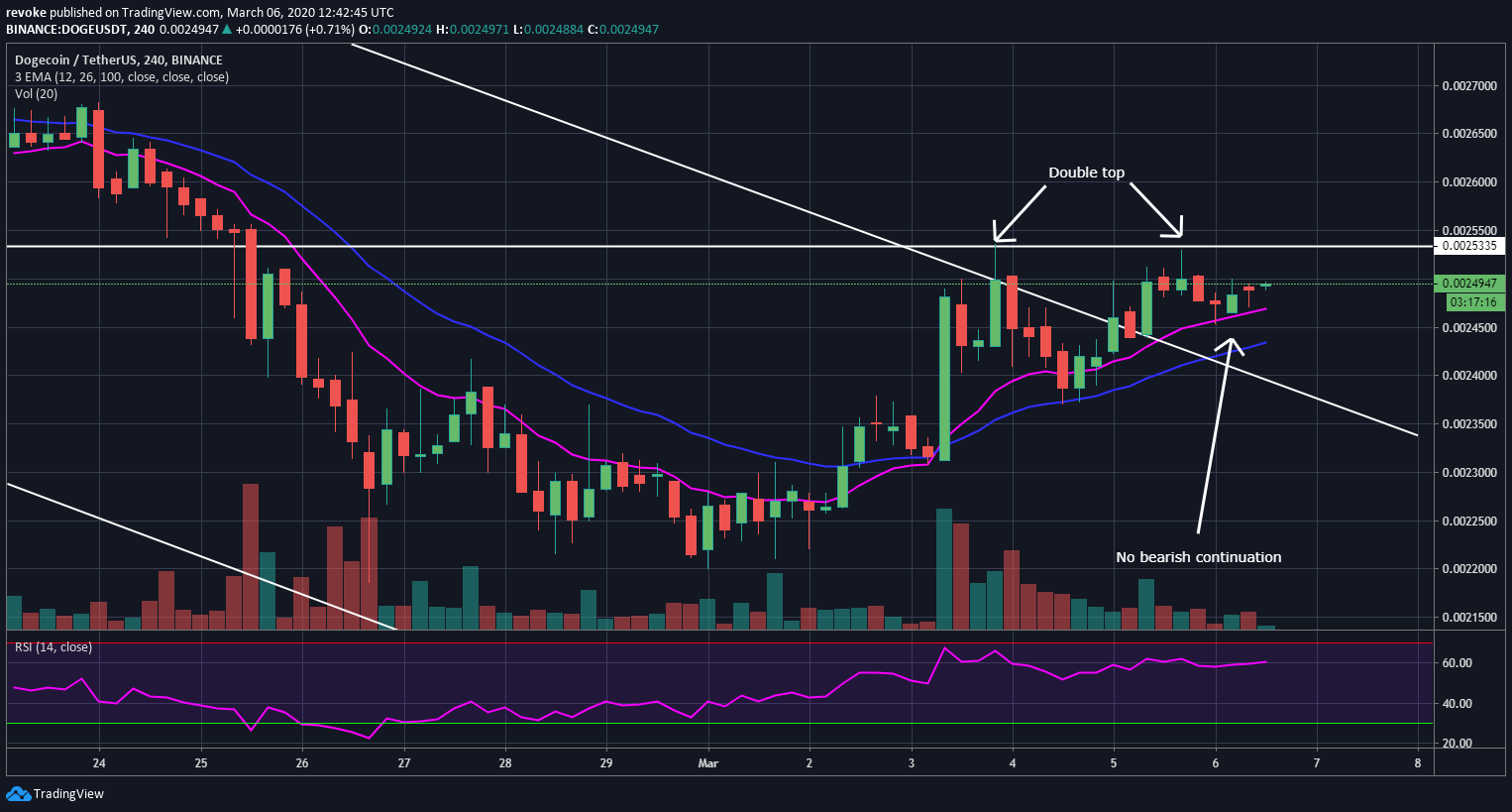 Dogecoin Price Prediction and Analysis in April 2020 - The ...