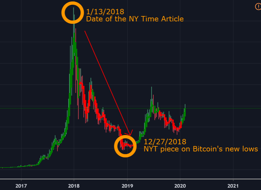 sell-bottom-mistakes-in-crypto