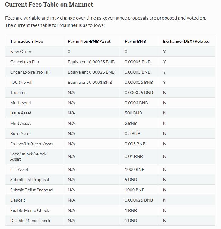 Binance DEX Fees on Mainnet