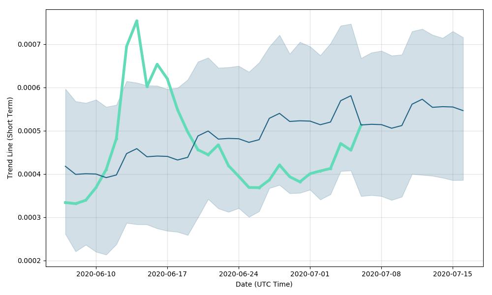 XYO (XYO) forecast & cryptocurrency price prediction for next days, XYO future price