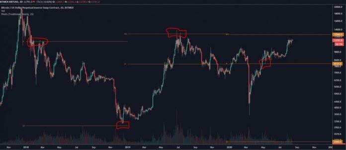 Trader Expects Bitcoin