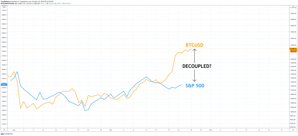 Decoupled: Analyzing Bitcoin Diverging Away From the Stock ...